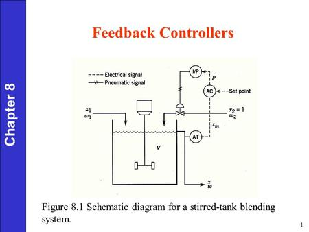 1 Chapter 8 Figure 8.1 Schematic diagram for a stirred-tank blending system. Feedback Controllers.