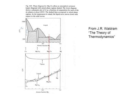 "From J.R. Waldram ""The Theory of Thermodynamics""."