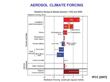 "IPCC [2007] AEROSOL CLIMATE FORCING. SCATTERING OF RADIATION BY AEROSOLS: ""DIRECT EFFECT"" By scattering solar radiation, aerosols increase the Earth's."