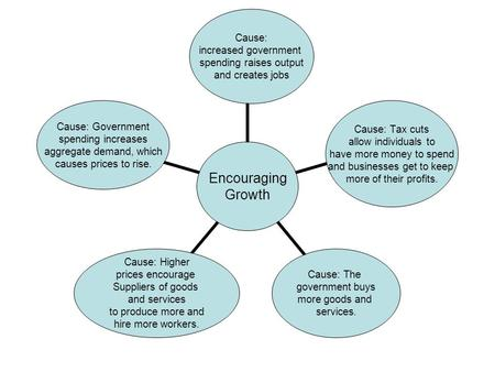 Encouraging Growth Cause: increased government spending raises output and creates jobs Cause: Tax cuts allow individuals to have more money to spend and.