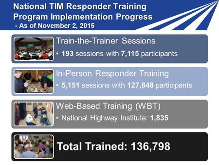 National TIM Responder Training Program Implementation Progress - As of November 2, 2015 Train-the-Trainer Sessions 193 sessions with 7,115 participants.