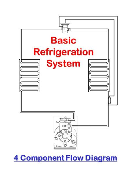 BasicRefrigerationSystem 4 Component Flow Diagram.