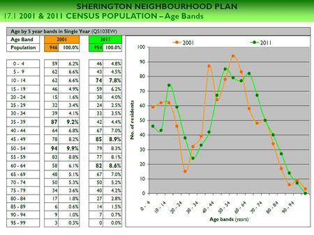 SHERINGTON NEIGHBOURHOOD PLAN 17.1 2001 & 2011 CENSUS POPULATION – Age Bands.
