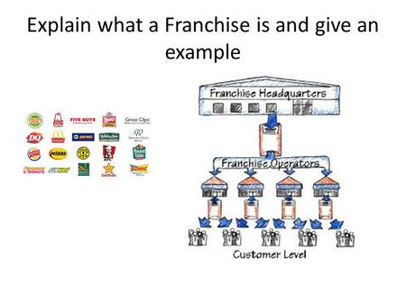 Explain what a Franchise is and give an example. Types of Businesses.