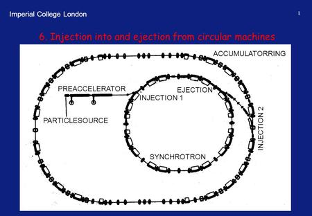 Imperial College London 1 6. Injection into and ejection from circular machines PREACCELERATOR ACCUMULATORRING PARTICLESOURCE INJECTION 1 EJECTION INJECTION.