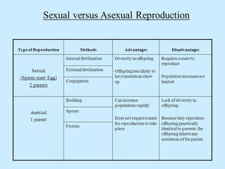Sexual versus Asexual Reproduction Type of ReproductionMethodsAdvantagesDisadvantages Sexual (Sperm meet Egg) 2 parents Internal fertilizationDiversity.