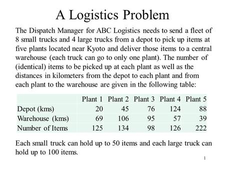 1 A Logistics Problem The Dispatch Manager for ABC Logistics needs to send a fleet of 8 small trucks and 4 large trucks from a depot to pick up items at.