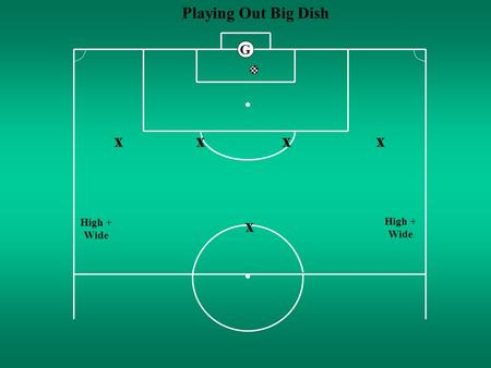 Playing Out Big Dish x x xxx High + Wide G. Holding Midfield slide 2. G The FA © MF Body Position to Receive AA x x xxx.