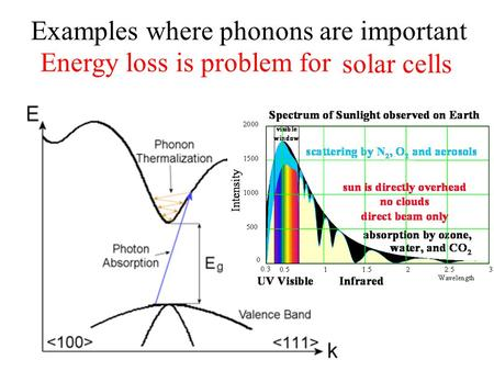 Examples where phonons are important solar cells