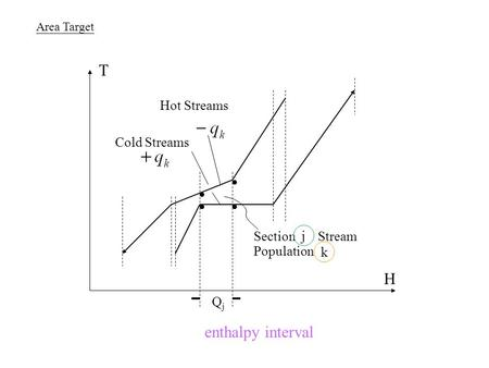 Area Target Section Stream Population j k Cold Streams Hot Streams H T QjQj enthalpy interval.