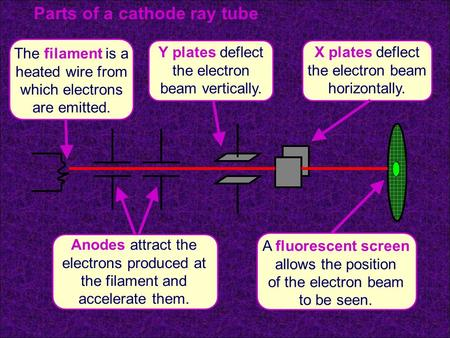 The filament is a heated wire from which electrons are emitted. Anodes attract the electrons produced at the filament and accelerate them. X plates deflect.