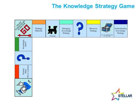 1 The Knowledge Strategy Game Understanding Knowledge Strategy FOLLOW INSTRUCTIONS ON TOP CARD Resource Strategy Managing Knowledge Strategy PRICE $200.