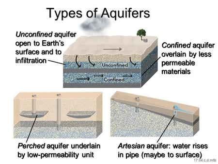 Types of Aquifers Confined aquifer overlain by less permeable materials Unconfined aquifer open to Earth's surface and to infiltration Perched aquifer.