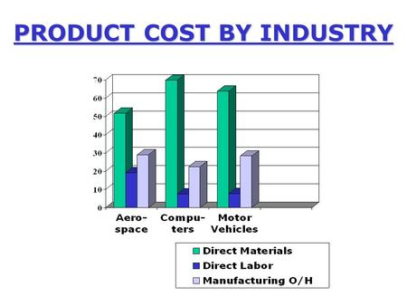 PRODUCT COST BY INDUSTRY. Overview of Costing for Manufacturing Companies Manufacturing Overhead Machine Hours Direct Labor Direct Materials Indirect.