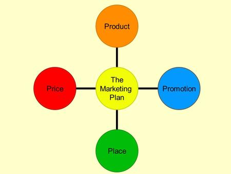 The Marketing Plan ProductPromotionPlacePrice. Product What products will you sell? 1.Research the competition to determine what products customers want.