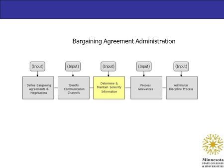 Bargaining Agreement Administration (Input) Define Bargaining Agreements & Negotiations Identify Communication Channels Determine & Maintain Seniority.