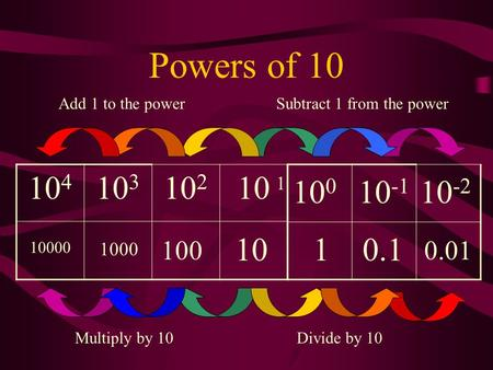 Powers of 10 10 4 10 3 10 2 10 10000 100 1000 1010.1 0.01 Subtract 1 from the powerAdd 1 to the power Multiply by 10Divide by 10 10 0 10 -1 10 -2 1.