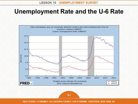 LESSON 18 UNEMPLOYMENT SURVEY 18-1 HIGH SCHOOL ECONOMICS 3 RD EDITION © COUNCIL FOR ECONOMIC EDUCATION, NEW YORK, NY Unemployment Rate and the U-6 Rate.