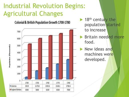 Industrial Revolution Begins: Agricultural Changes  18 th century the population started to increase  Britain needed more food.  New ideas and machines.