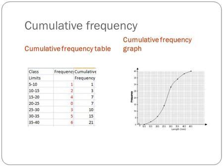 Cumulative frequency Cumulative frequency graph