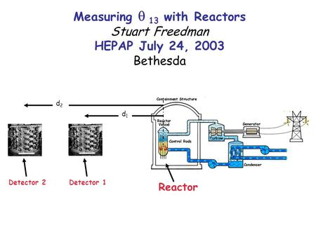 Measuring  13 with Reactors Stuart Freedman HEPAP July 24, 2003 Bethesda Reactor Detector 1Detector 2 d2d2 d1d1.