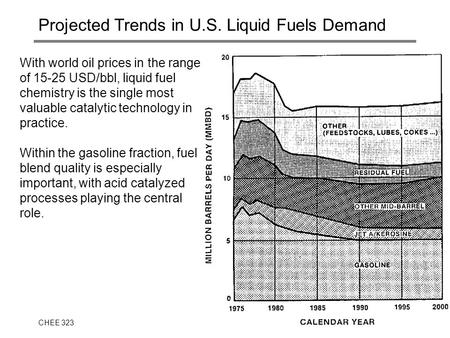 CHEE 323J.S. Parent1 Projected Trends in U.S. Liquid Fuels Demand With world oil prices in the range of 15-25 USD/bbl, liquid fuel chemistry is the single.