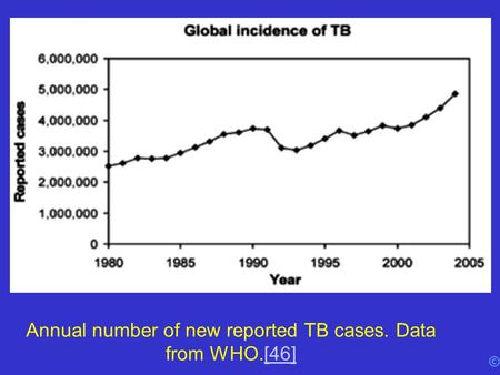 © Annual number of new reported TB cases. Data from WHO.[46][46]