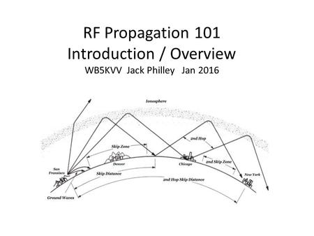 RF Propagation 101 Introduction / Overview WB5KVV Jack Philley Jan 2016.