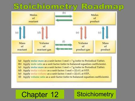 Chapter 12 Stoichiometry. Composition Stoichiometry – mass relationships of elements in compounds Reaction Stoichiometry – mass relationships between.