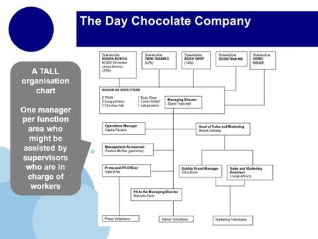 The Day Chocolate Company A TALL organisation chart One manager per function area who might be assisted by supervisors who are in charge of workers.