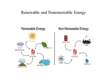 Renewable and Nonrenewable Energy. FUEL: a material that provides useful energy RESOURCE: any material that can be used to satisfy a need NONRENEWABLE.