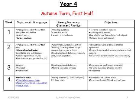 Year 4 Autumn Term, First Half WeekTopic, vocab. & languageLiteracy, Numeracy, Grammar & Phonics Objectives 1  PQs spoken and in the written form; likes.