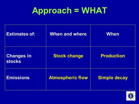 Approach = WHAT Estimates of:When and whereWhen Changes in stocks Stock changeProduction EmissionsAtmospheric flowSimple decay.