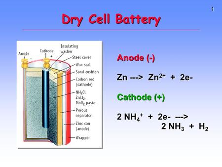 1 Dry Cell Battery Anode (-) Zn ---> Zn 2+ + 2e- Cathode (+) 2 NH 4 + + 2e- ---> 2 NH 3 + H 2.