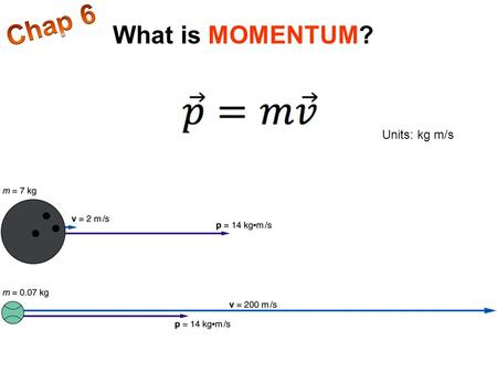 Chap 6 What is MOMENTUM? Units: kg m/s.