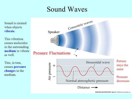 Sound Waves Sound is created when objects vibrate. This vibration causes molecules in the surrounding medium to vibrate as well. This, in turn, causes.
