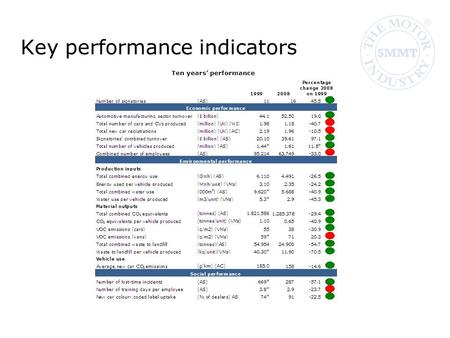 Key performance indicators Ten years' performance.