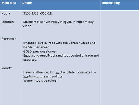 Go Main IdeaDetailsNotemaking Nubia Location Resources Society 3100 B.C.E. -350 C.E. Southern Nile river valley in Egypt. In modern day Sudan. Irrigation,