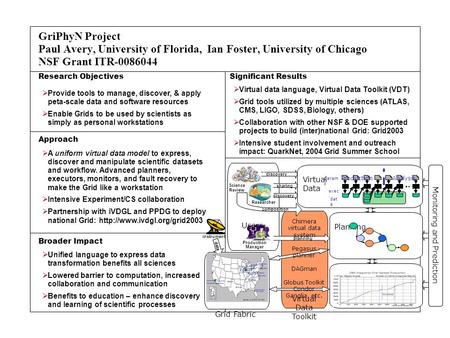 GriPhyN Project Paul Avery, University of Florida, Ian Foster, University of Chicago NSF Grant ITR-0086044 Research Objectives Significant Results Approach.
