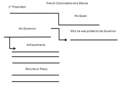 French Colonization at a Glance 1 st Proprietor His Goals His Governor Why he was picked to be Governor Achievements Failures or Flaws.