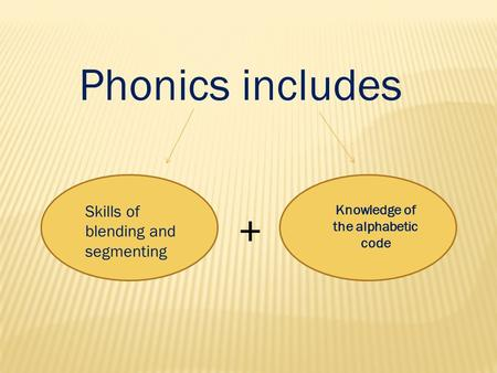 Phonics includes Skills of blending and segmenting Knowledge of the alphabetic code +