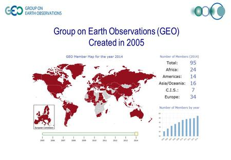 Group on Earth Observations (GEO) Created in 2005.