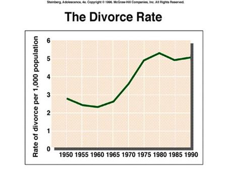 Psy 311: Family Costs of Divorce 1) NEGATIVES: l (Societal stigma) l Loss of a parent or parenting unit.