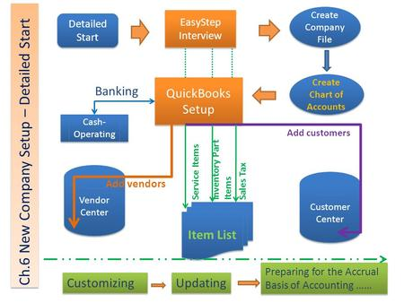 Detailed Start EasyStep Interview QuickBooks Setup Create Company File Create Chart of Accounts Vendor Center Vendor Center Customer Center Customer Center.