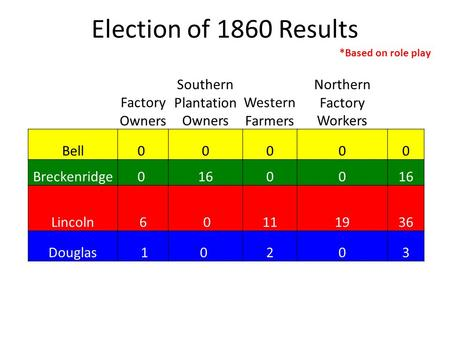 Election of 1860 Results *Based on role play Factory Owners Southern Plantation Owners Western Farmers Northern Factory Workers Bell0 0000 Breckenridge0.