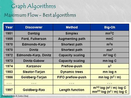 Graph Algorithms Maximum Flow - Best algorithms [Adapted from R.Solis-Oba]