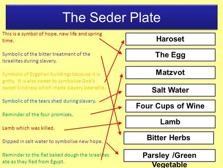 The Seder Plate This is a symbol of hope, new life and spring time. Symbolic of the bitter treatment of the Israelites during slavery. Symbolic of Eygptian.