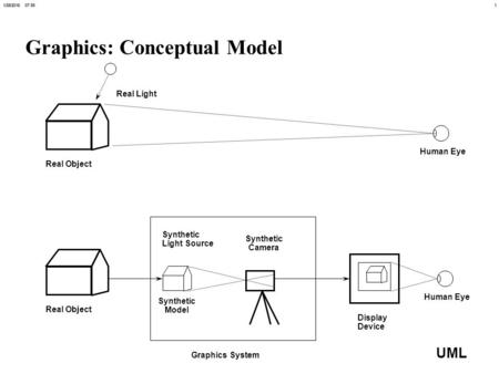 11/28/2016 07:56 UML Graphics: Conceptual Model Real Object Human Eye Display Device Graphics System Synthetic Model Synthetic Camera Real Light Synthetic.