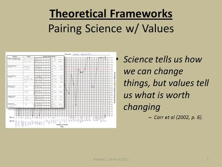 Theoretical Frameworks Pairing Science w/ Values Science tells us how we can change things, but values tell us what is worth changing – Carr et al (2002,