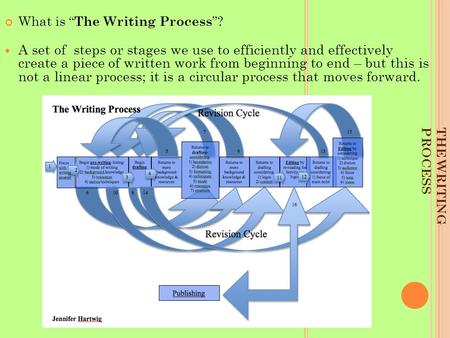"THE WRITING PROCESS What is "" The Writing Process ""? A set of steps or stages we use to efficiently and effectively create a piece of written work from."